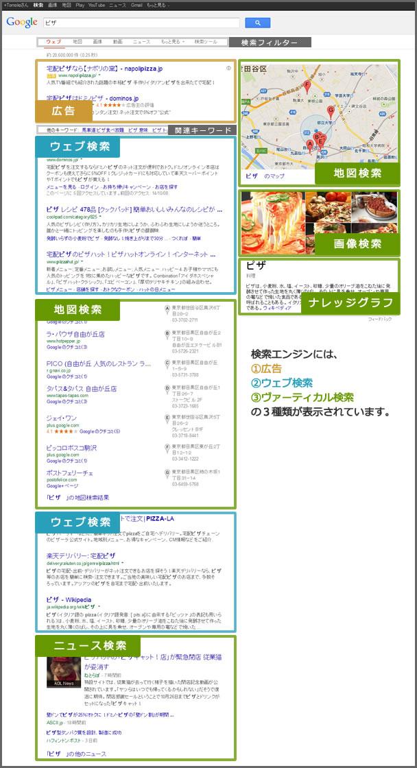 serp:検索結果画面