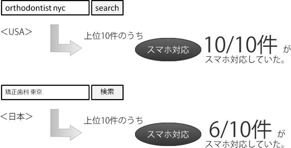 スマホ検索結果の米国との比較