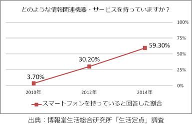 スマートフォンを持っていると回答した割合(2014)